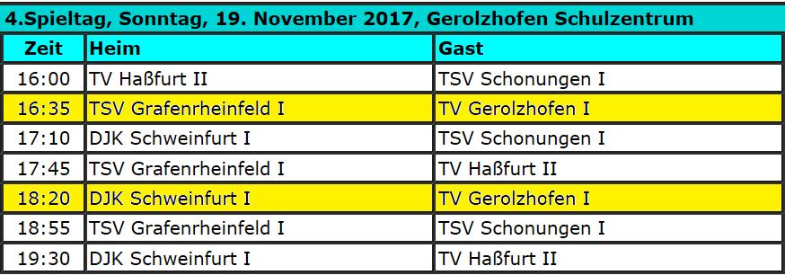 Heimspieltag Frauen Korbball @ Dreifachturnhalle | Gerolzhofen | Bayern | Deutschland