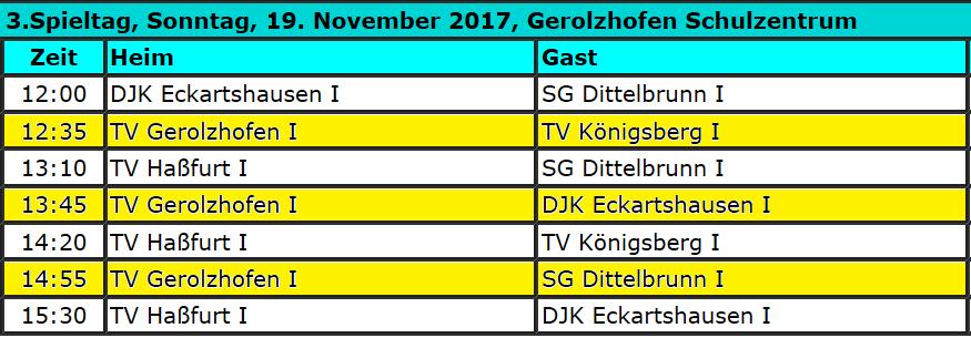 Heimspieltag Jugend 19 Korbball @ Dreifachturnhalle Gerolzhofen | Gerolzhofen | Bayern | Deutschland